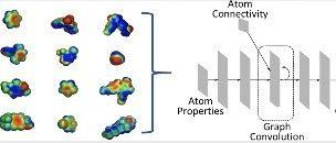 JMC   英国Astex制药公司利用卷积神经网络精确预测静电势表面