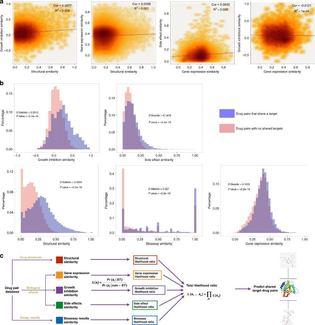 Nature Communications | 整合药物大数据与贝叶斯方法大规模预测药物靶点