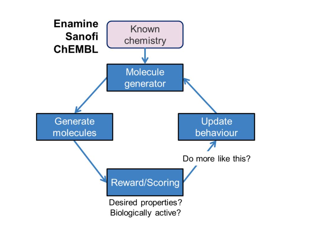 JMC | 赛诺菲研究基于AI的分子从头设计