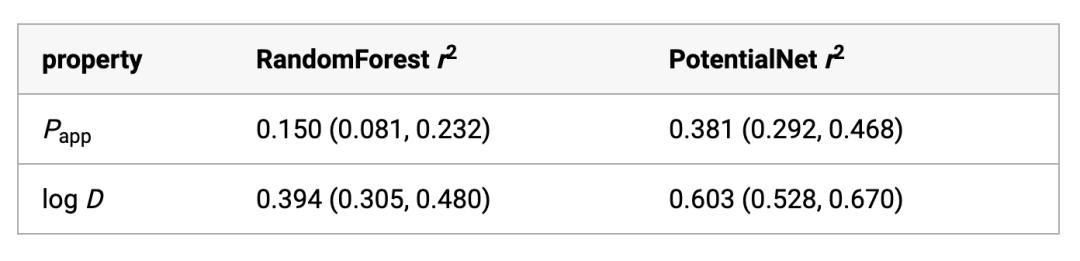 JMC | 斯坦福与默克发现图卷积深度学习提升ADMET预测准确率