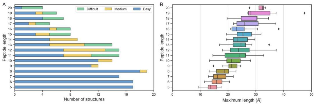 JCTC | 如何选择蛋白-肽对接程序?14种对接程序的基准测试