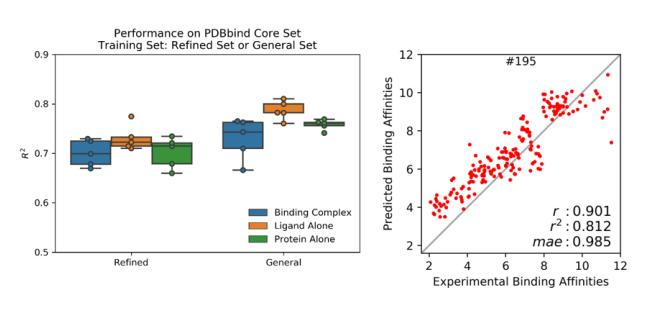 AI居然无需学习蛋白-配体相互作用就能计算蛋白-配体相互作用能力?