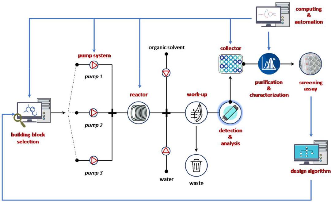 JMC   机器和自动化时代的药物化学:连续流技术的最新进展