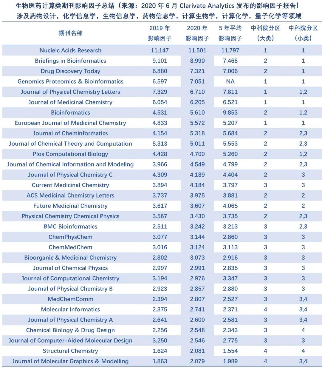 计算类期刊2020年影响因子一览