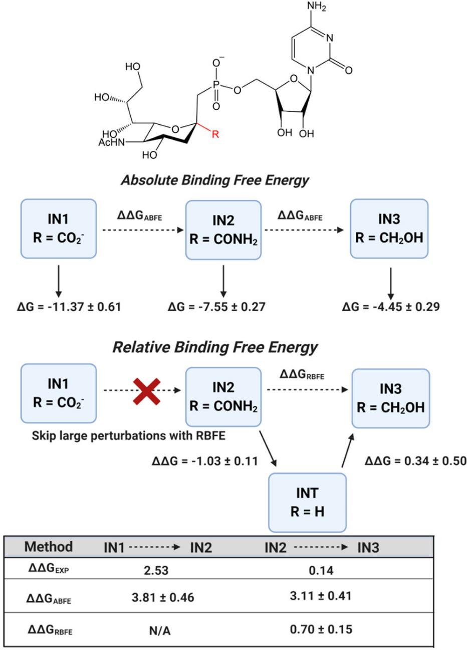 自由能方法及应用(一)结合自由能开放计算平台BRIDGE的介绍及其使用案例