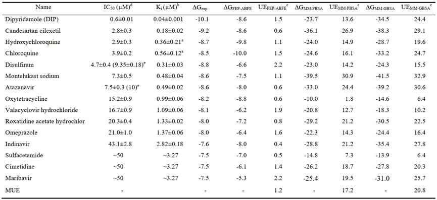 PNAS | 基于加速自由能微扰的虚拟筛选方法从药物库中发现SARS-CoV-2抑制剂