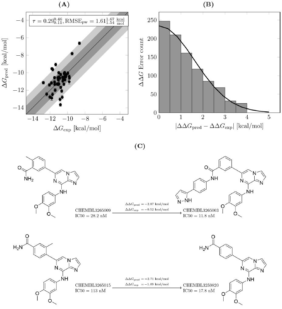 自由能方法及应用(二)结合自由能计算在默克药物研发实践中的大规模前瞻性评估