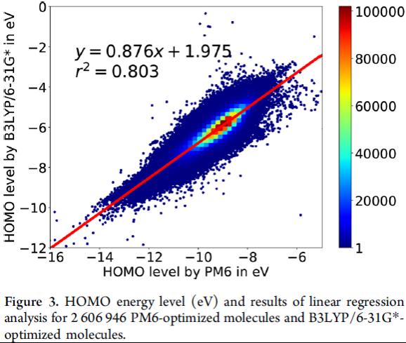 JCIM   日本科学家对2亿多分子进行电子结构优化,推出PubChemQC PM6数据集