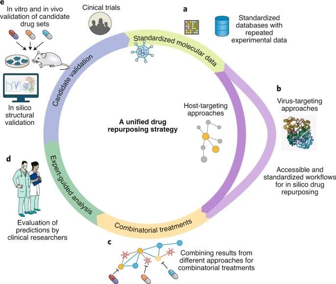 Nature Computational Science | 基于计算的药物再利用策略如何应对未来疫情大流行?
