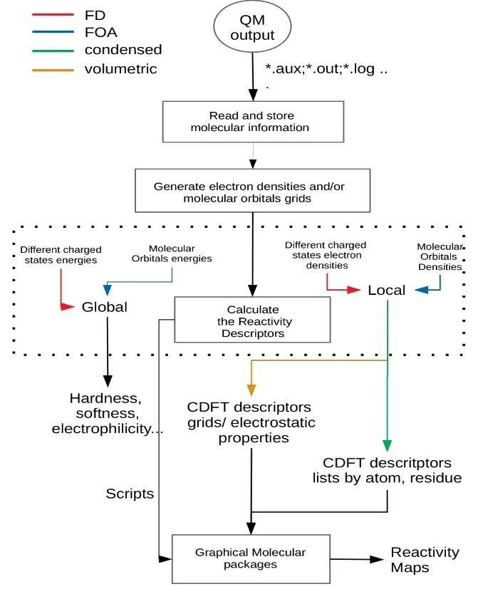 JCIM | PRIMoRDiA: 如何低成本地研究生物大分子体系中的化学反应性?