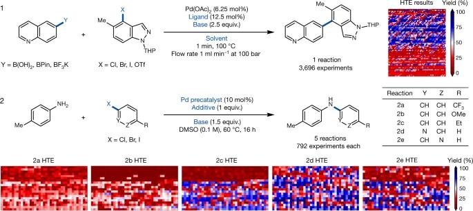 Nature | 贝叶斯反应优化在化学合成中的应用