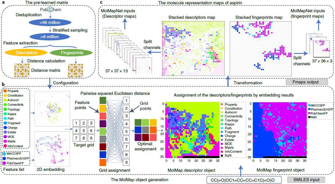 Nature Machine Intelligence   基于开箱即用的深度学习的药物特性预测