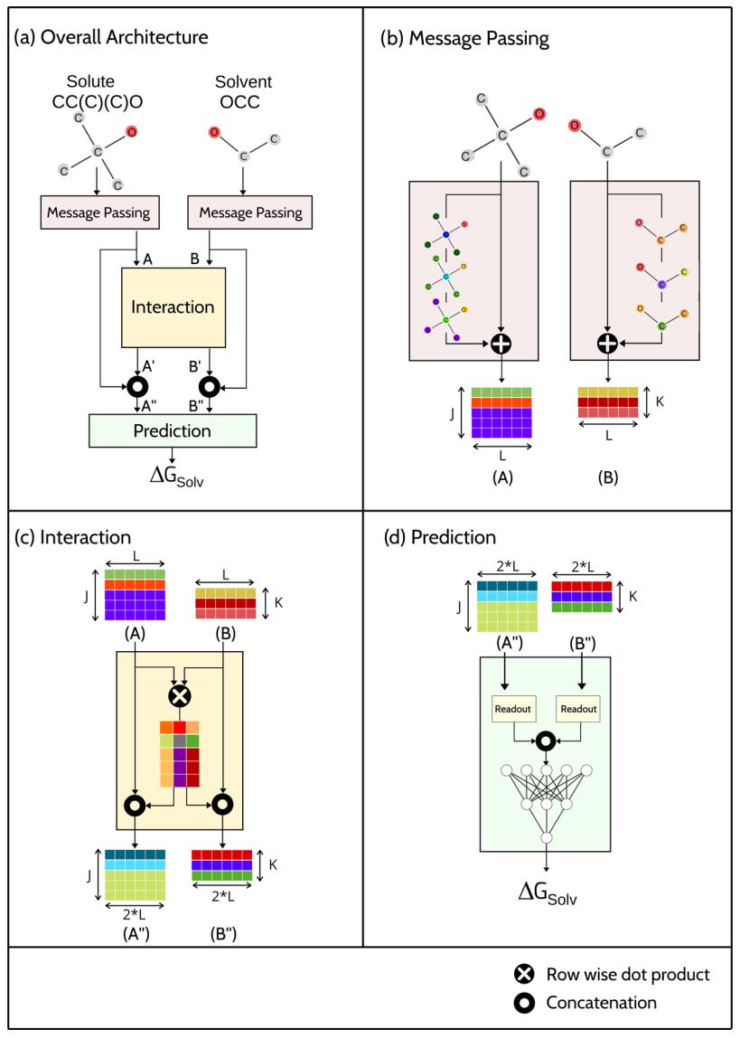 JCIM | 基于图神经网络的深度学习预测溶剂化自由能