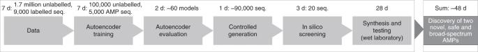 Nat. Biomed. Eng. | 传统分子动力学模拟和新型深度生成模型加速抗菌肽的发现