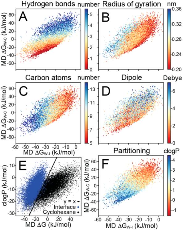 JCIM | 分子动力学与深度学习相结合预测小分子的疏水性