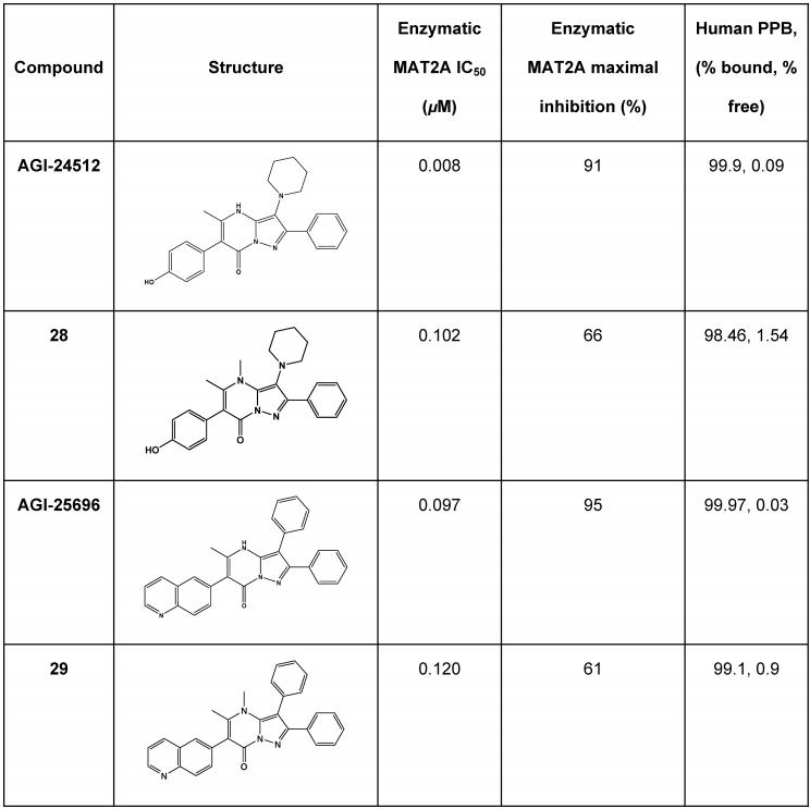 JMC | AG-270: First-in-Class MAT2A小分子抑制剂用于治疗MTAP缺失引起的肿瘤