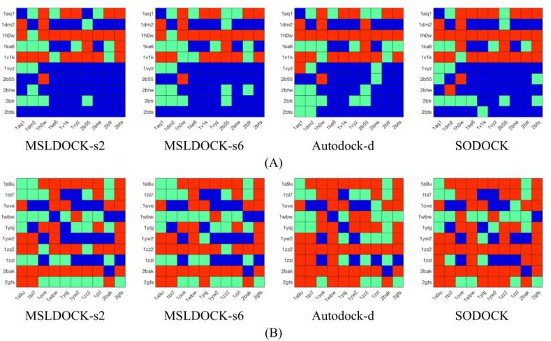 JCIM | MSLDOCK: 一种适合高柔性配体的虚拟筛选方法
