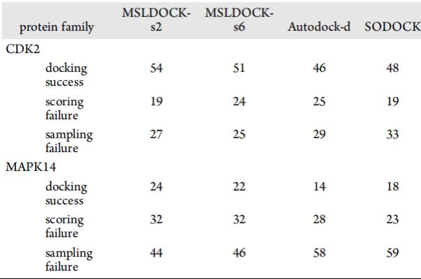 JCIM   MSLDOCK: 一种适合高柔性配体的虚拟筛选方法