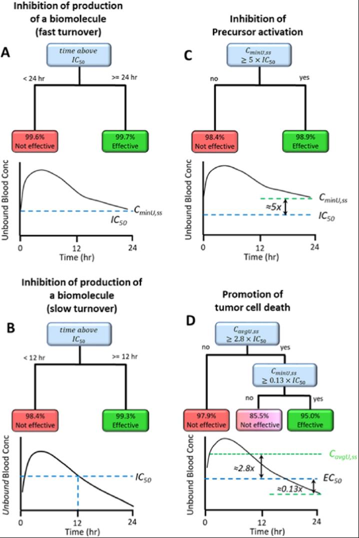 JMC | mTPA: 基于模型的靶向药理学评价系统