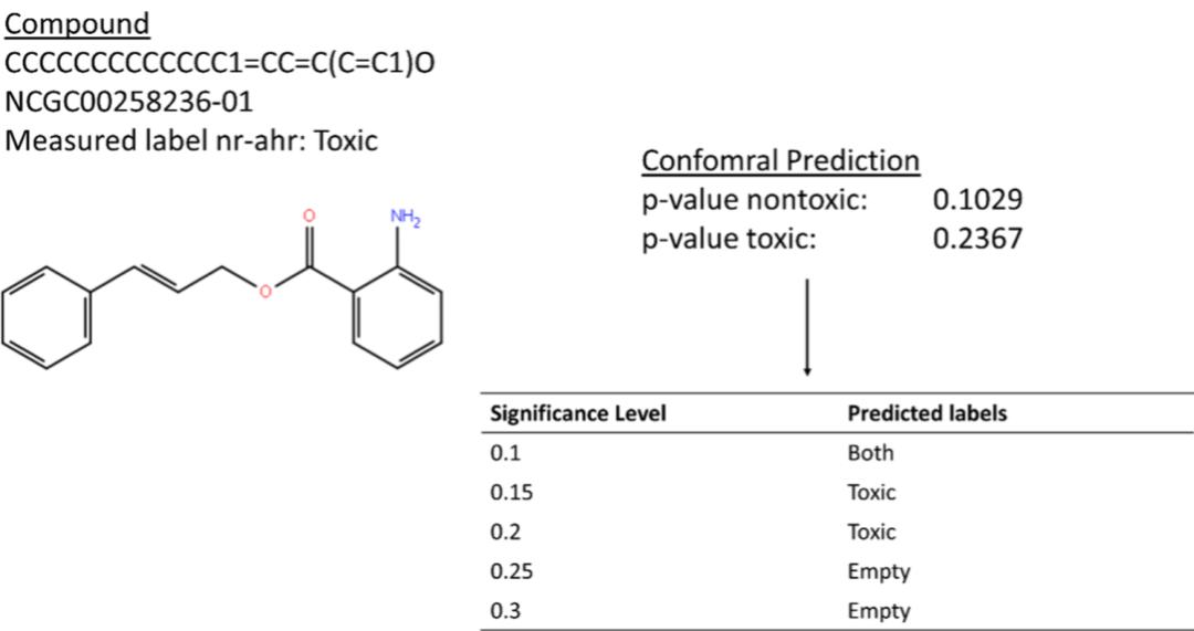 JCIM | 基于深度学习的毒性共形预测