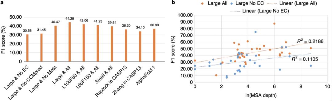 Nat. Mach. Intell. | 不考虑共进化信息的基于深度学习改进的蛋白质结构预测模型