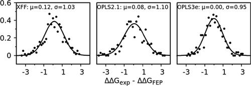 JCIM | XFEP:可扩展的相对和绝对结合自由能预测的云计算平台