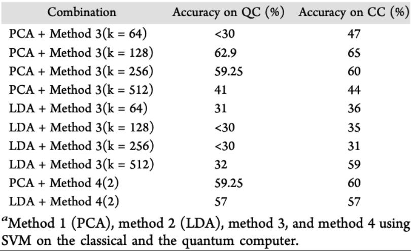 JCIM | 量子机器学习在药物发现中的应用