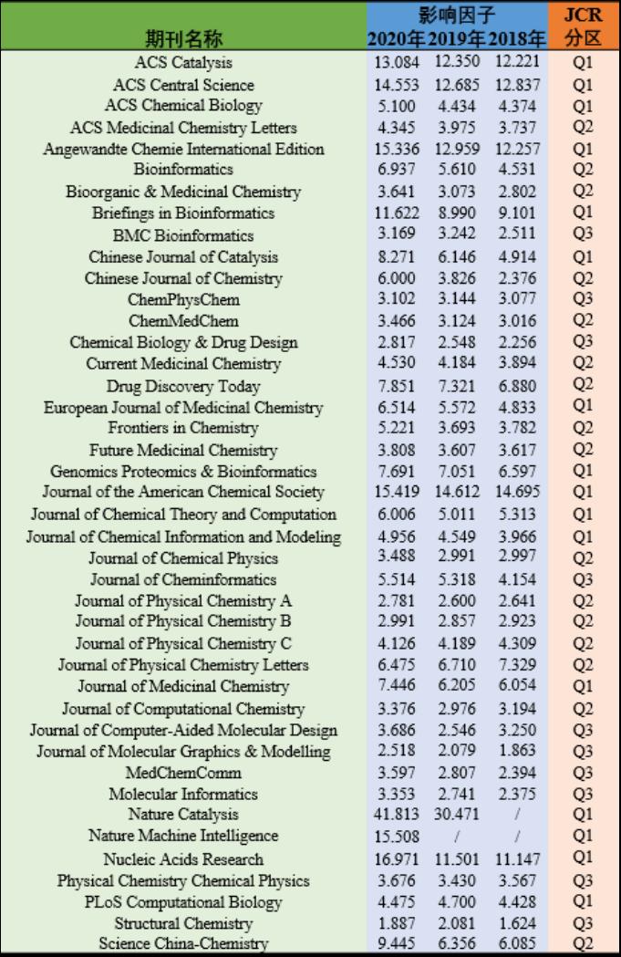 新鲜出炉!2021年计算类主流期刊影响因子一览