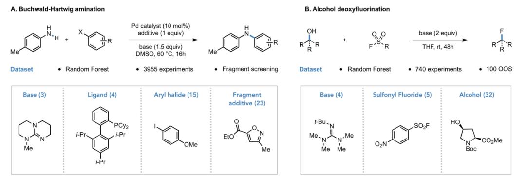 Acc. Chem. Res | 使用监督学习模型预测产率