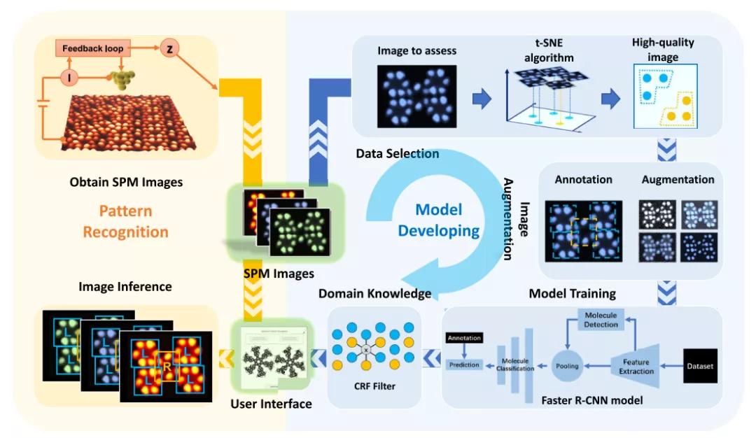 JACS | 机器视觉如何自动检测并分类分子图中的手性分子?
