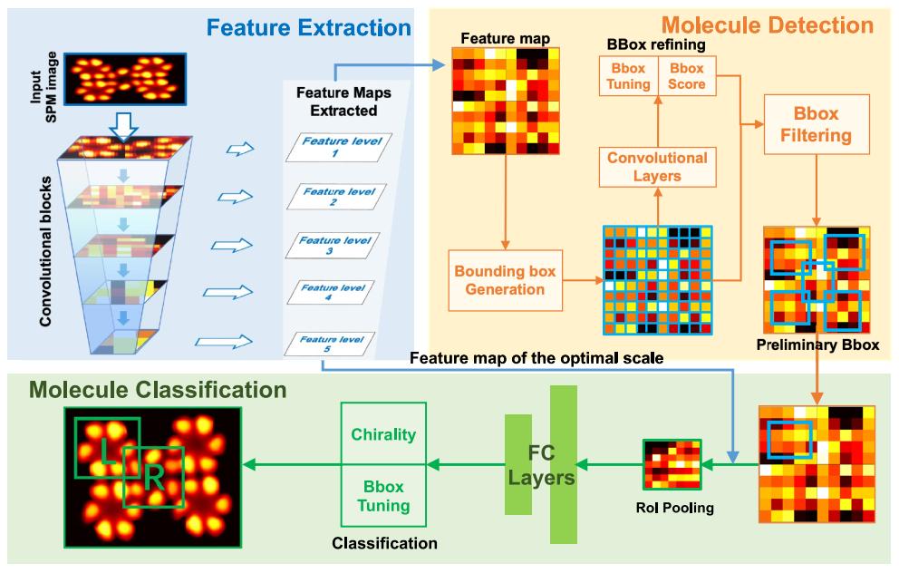 JACS   机器视觉如何自动检测并分类分子图中的手性分子?