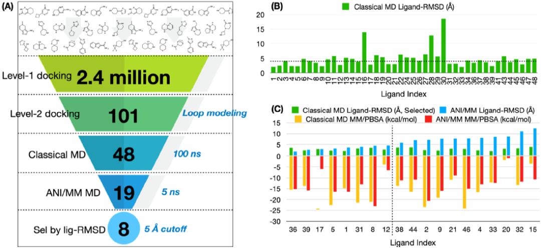 JCIM | 用于大规模虚拟药物筛选的机器学习管道